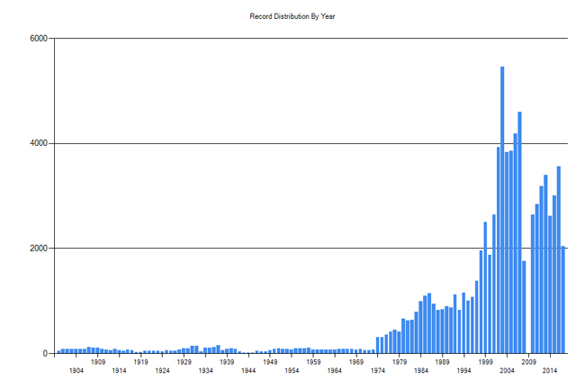 Histogram of the Chelan County Auditor, Miscellaneous Recordings illustrates the rapid increase in this record series since 1974, and also a gap in the records in 2009.